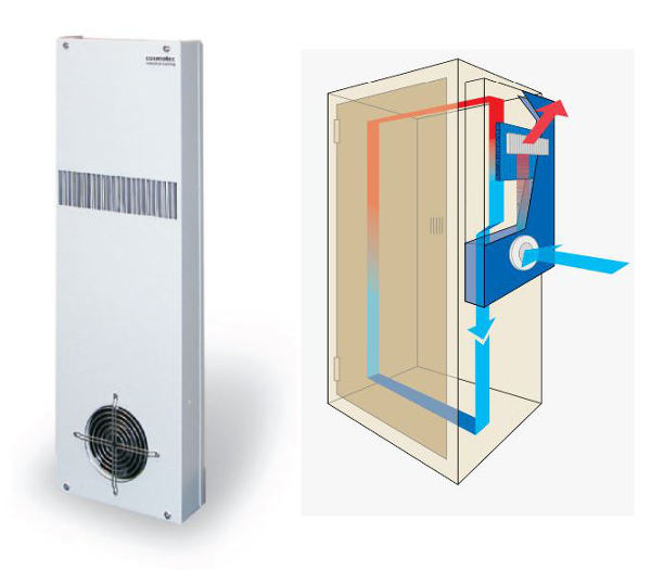 AC cooling fan with waterproof for heat exchanger mounted outside - Fulltech Electric
